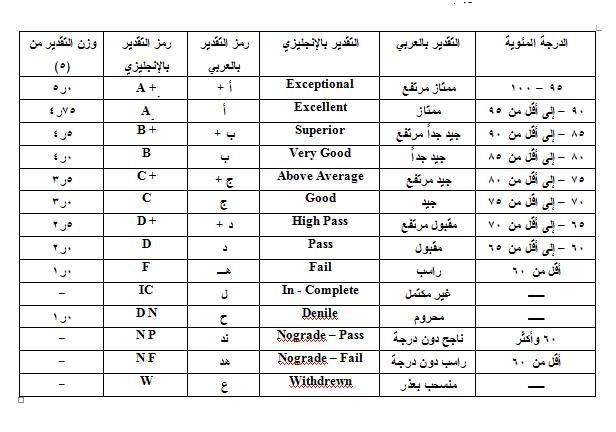 المعدل ملتقى طلاب وطالبات جامعة الملك فيصل جامعة الدمام